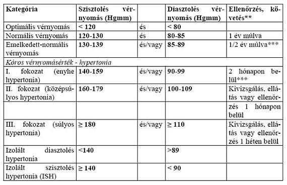 orvos tanácsai magas vérnyomás esetén