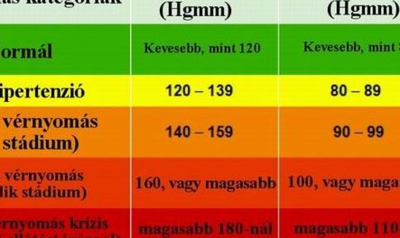 magas vérnyomás egy életkorban a magas vérnyomás metafizikai okai