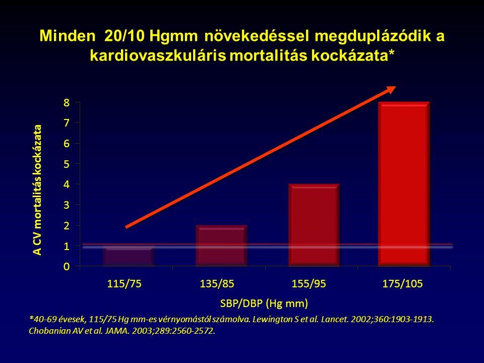 magas vérnyomás 2 fok 4 kockázat magas vérnyomás 38 éves férfiaknál