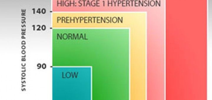 Ayurveda mudra hipertónia