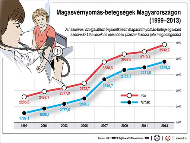 magas vérnyomás miért veszélyes