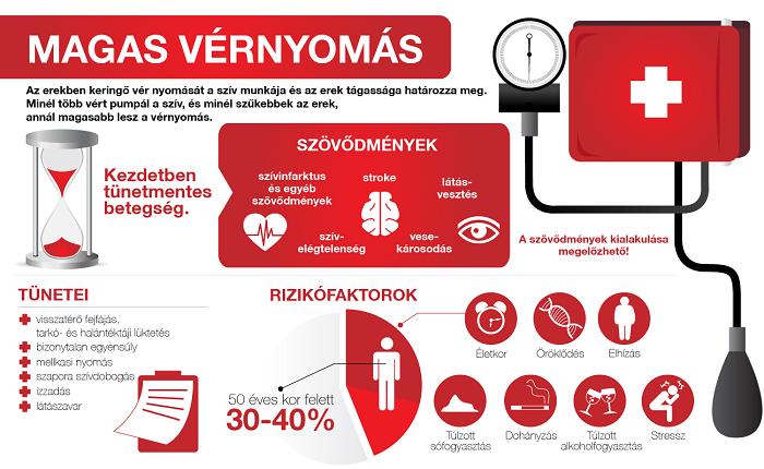 teraflu magas vérnyomás esetén