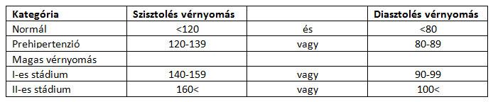magas vérnyomás kezelés amlodipin magas vérnyomás genetikailag