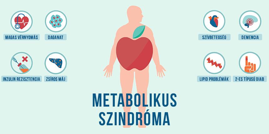 metabolikus szerek magas vérnyomás esetén