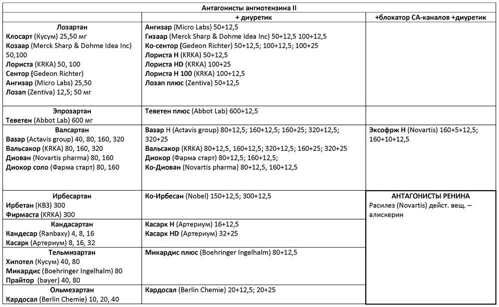 hogyan kell szedni az eleutherococcust magas vérnyomás esetén 6 recept a magas vérnyomás ellen