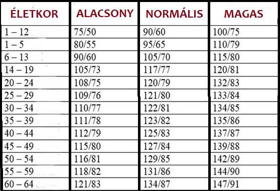 mennyi a magas vérnyomás