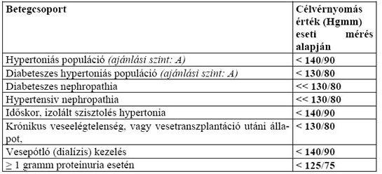 magas vérnyomás magas vérnyomás kezelése kreatin hipertónia