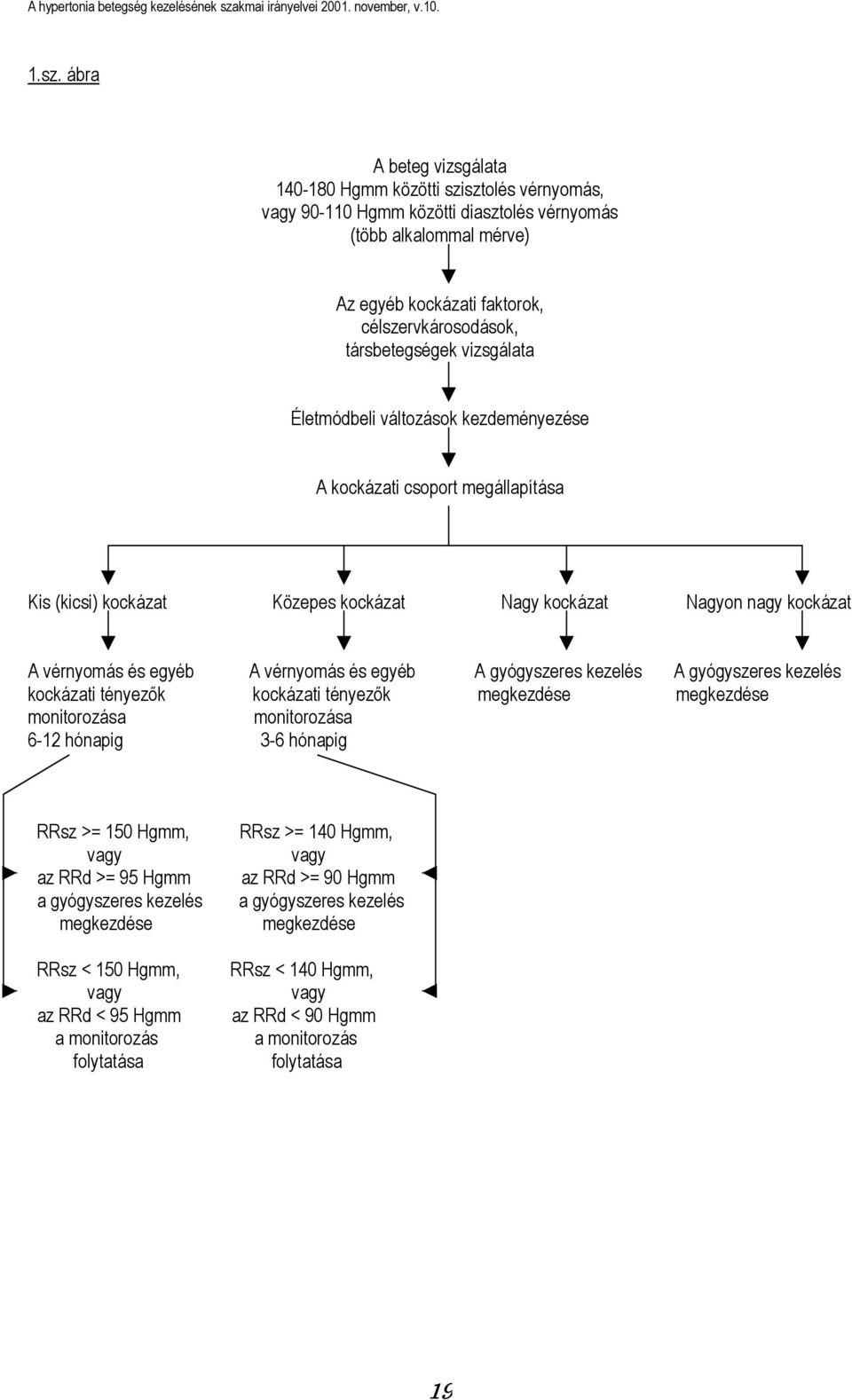 magas vérnyomás 2 fokú kockázati csoport
