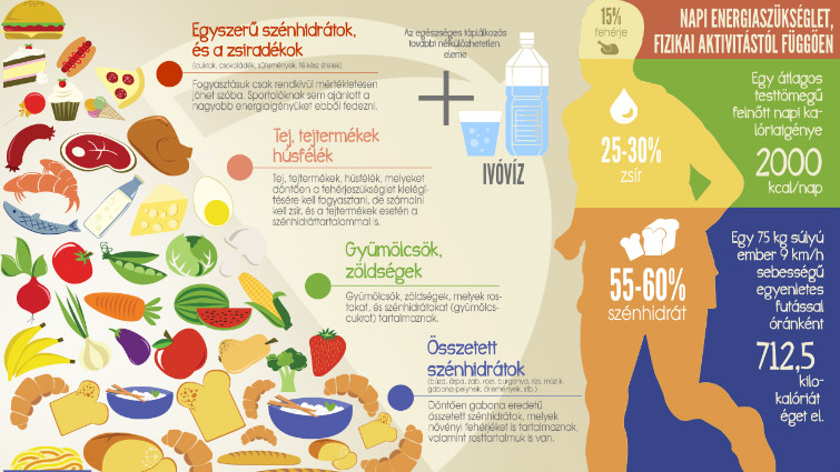 magas vérnyomás és táplálkozása magas vérnyomás kezelés adrenalin