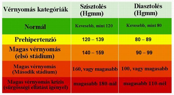 magas vérnyomás hipotenzió