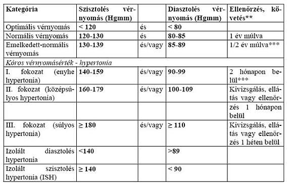 a 3 stádiumú magas vérnyomás és annak kezelése