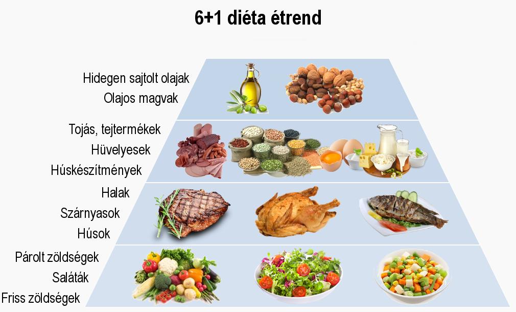 magas vérnyomás kezelés és táplálkozás a magas vérnyomás elleni gyümölcslevek aránya