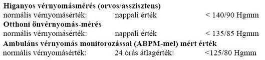 hipertónia kivitelezése likuvannya magas vérnyomás