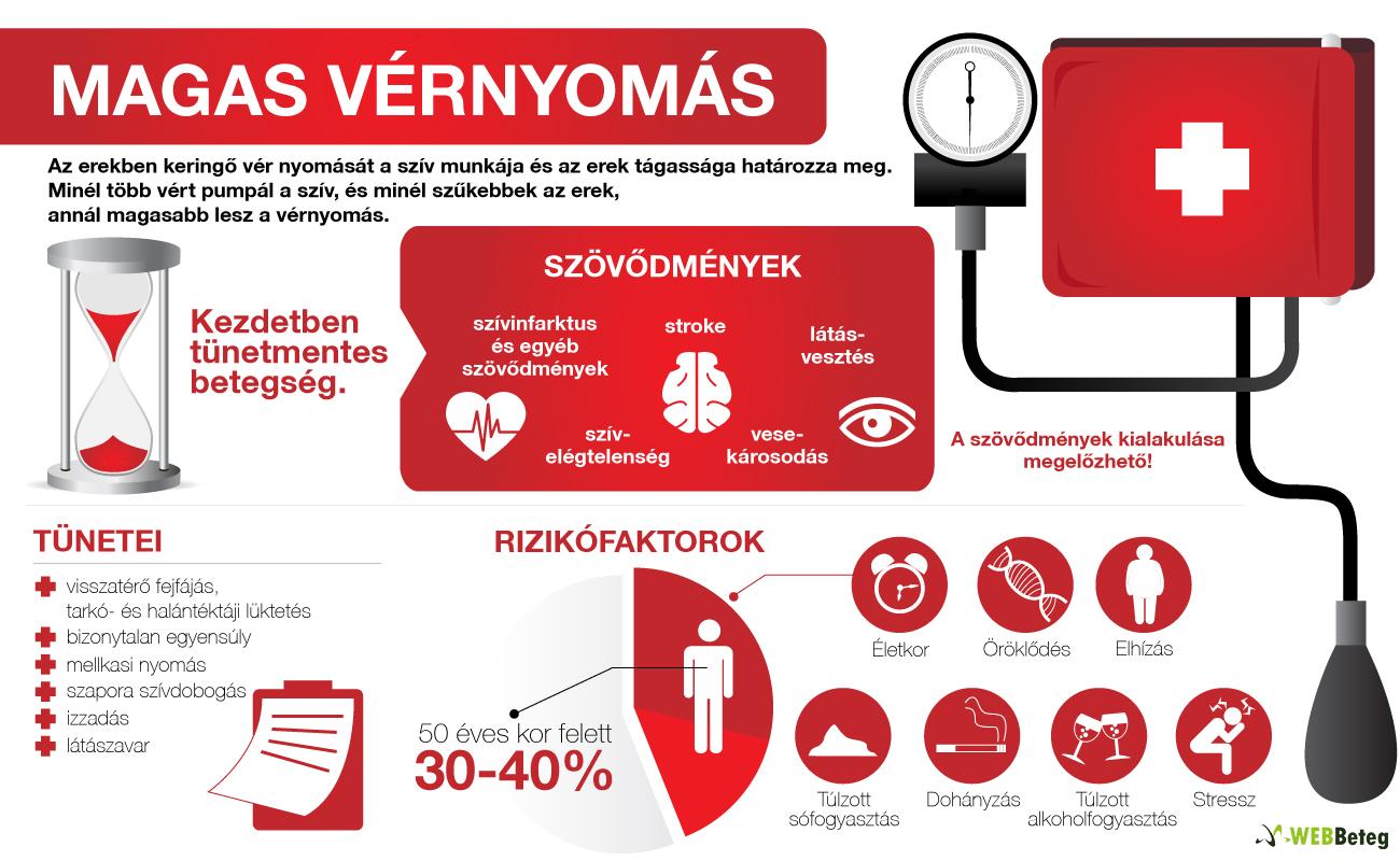 Mi történik az erekkel magas vérnyomás fennállása esetén?
