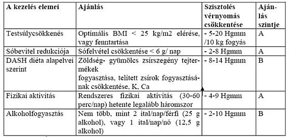 ad hipertónia gyógyszerek hipertónia szempontjából