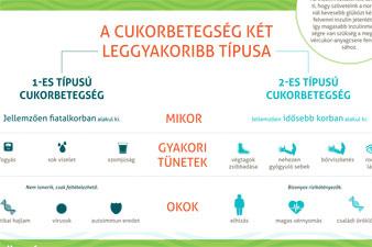 diéta 2-es típusú cukorbetegség és magas vérnyomás menü magas vérnyomás 2 fokos ag
