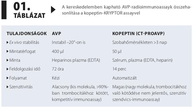 magas vérnyomás 1 szakasz 3 fokozat