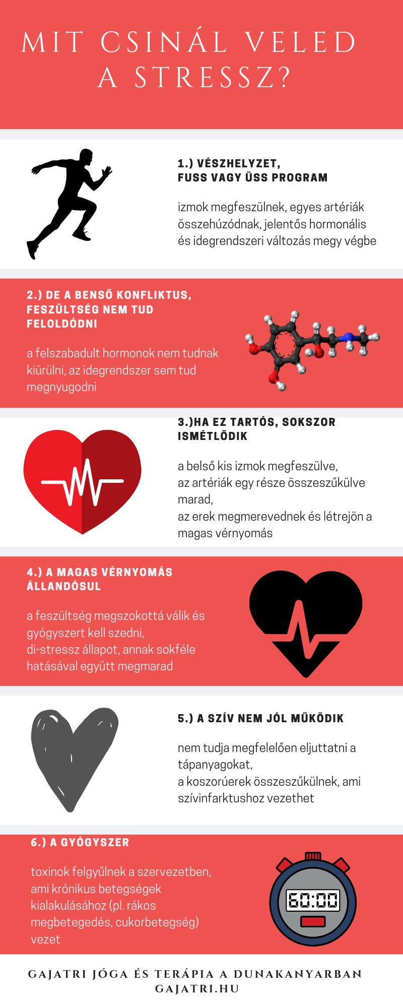 a magas vérnyomás meggyógyul
