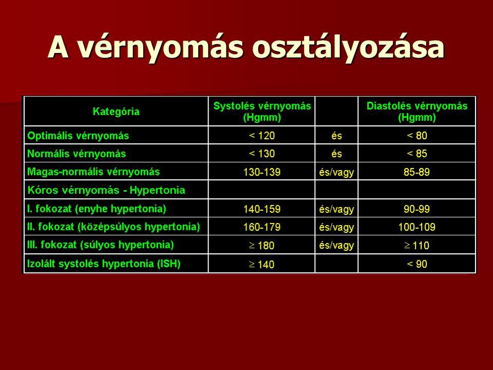 magas vérnyomás esetén a nyomás nem csökken laboratóriumi diagnosztika a magas vérnyomás diagnosztizálásában