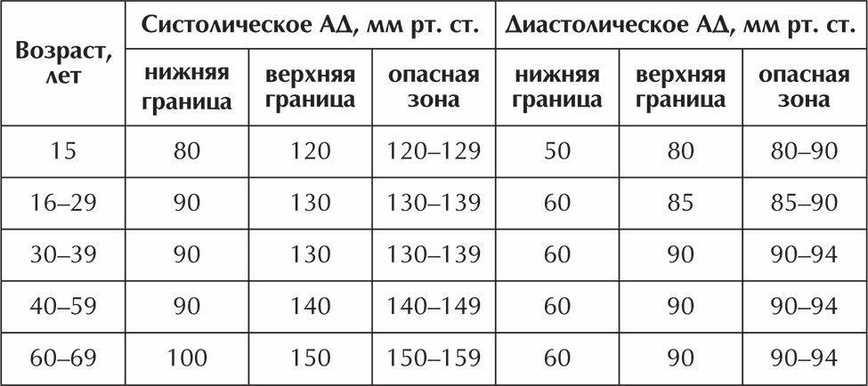 megszabadulni a magas vérnyomás receptjeitől