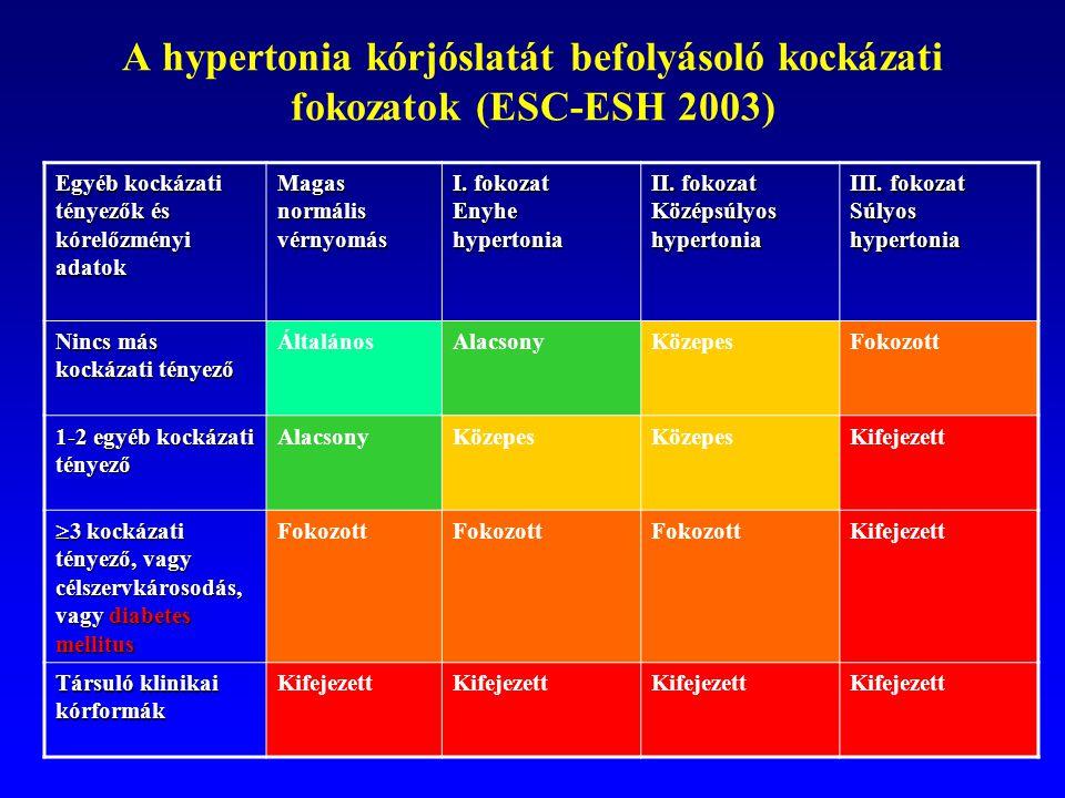 magas vérnyomás 2 fokozatú 3 kockázat hipnózis és magas vérnyomás