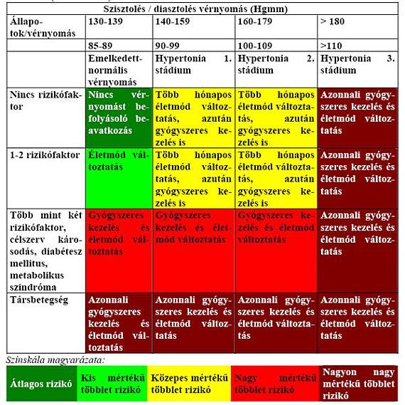 a magas vérnyomást befolyásoló tényezők
