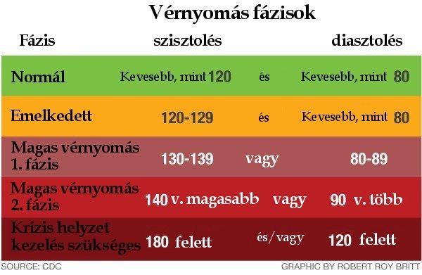 magas vérnyomás tünetei táplálkozás