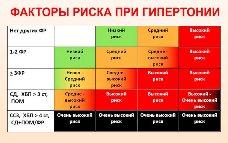 magas vérnyomás 3 fokozat 1 stádium 3 kockázat