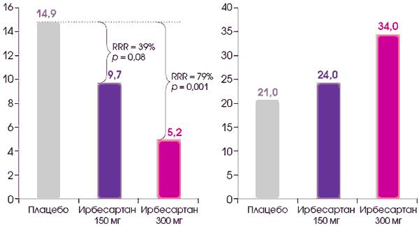 magas vérnyomás sportswiki magas vérnyomás kezelés alacsony pulzusszám mellett