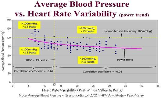 pulzus 40 magas vérnyomással