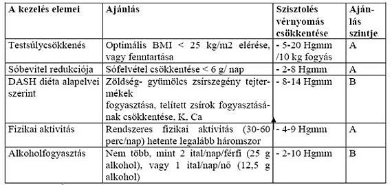 gyógyszer magas vérnyomás kezelés gyógyszeres kezelés tánc hipertónia kezelése