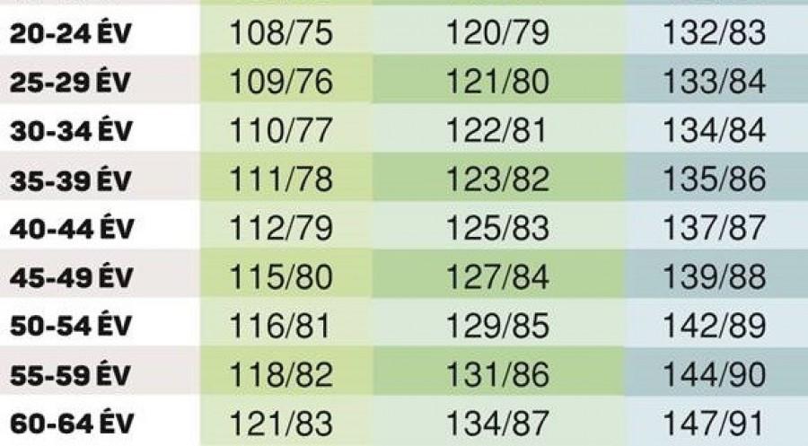a magas vérnyomás időpontjai fogyatékosság kiadása magas vérnyomás esetén