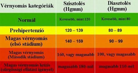 alternatív módszerek a magas vérnyomás kezelésére