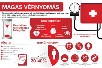 magas vérnyomás előnyei és hátrányai hipoxia és magas vérnyomás