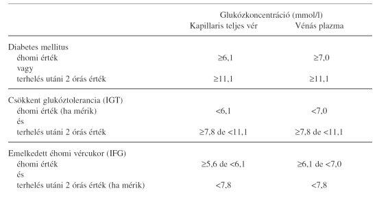 egy nap éhomi magas vérnyomás Adják-e a fogyatékosságot a 3 fokozatú magas vérnyomás esetén