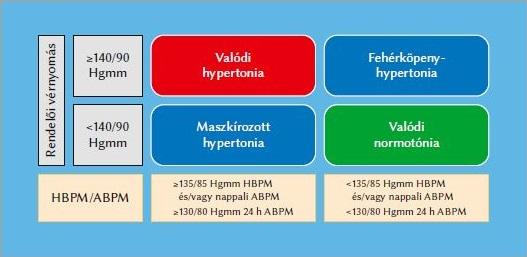 új a hipertónia kezelésében 2020