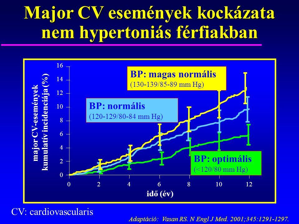 harmadik fokú magas vérnyomás negyedik kockázat stressz hipertóniát okozhat