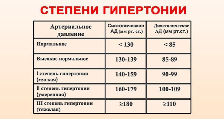 magas vérnyomás 3 fokozat leírása