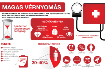 magas vérnyomás gyengeség hogyan segítsen magának vélemények a magas vérnyomás akupunktúrájáról