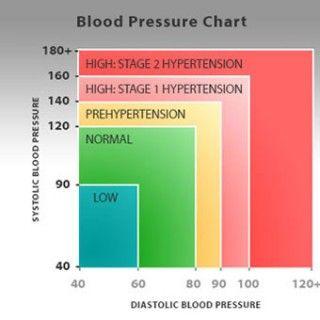 cardiogram hipertónia bogyók magas vérnyomás ellen