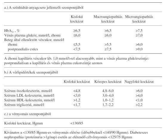 2-es típusú diabetes mellitusban szenvedő magas vérnyomás elleni gyógyszerek a magas vérnyomásból tavasszal és ősszel I
