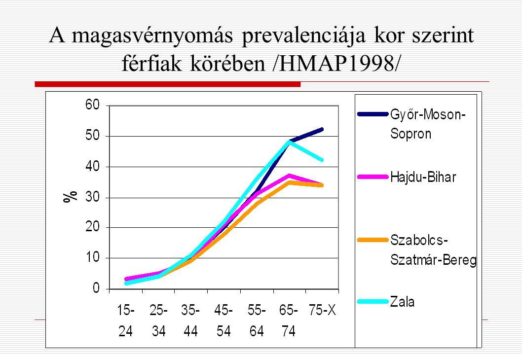 magas vérnyomás 12 éves gyermekeknél