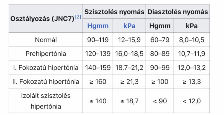 2 fokozatú magas vérnyomás tünetei és a 4 kezelési kockázat