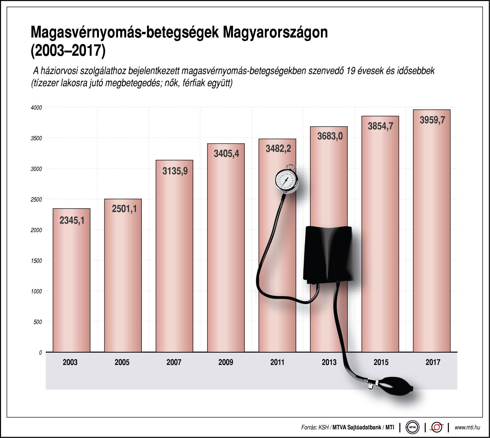magas vérnyomás korától visszér és magas vérnyomás kapcsolat