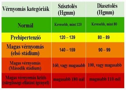vese hipertónia prognózisa hogyan lehet megállapítani hogy egy személy magas vérnyomásban szenved-e