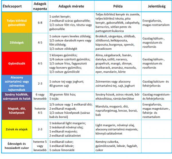 magas vérnyomás osztályozás a WHO által magas vérnyomás ápolók számára