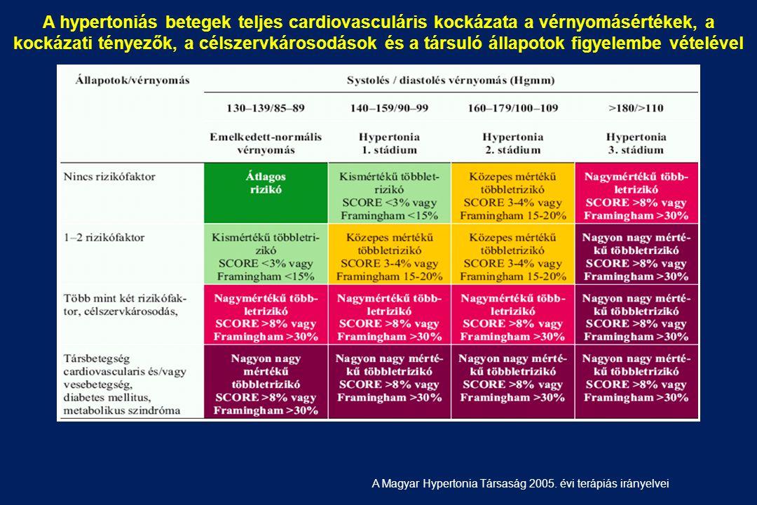 magas vérnyomás 2 stádiumú kockázat