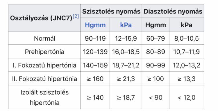 magas vérnyomás csoport