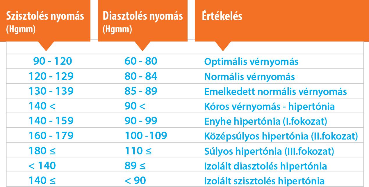 a magas vérnyomás tünet