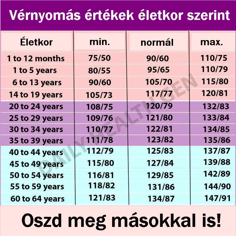 hipertóniával fut 50 év után magas vérnyomás kezelés tapasztalataim szerint